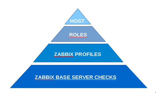zabbix triangle